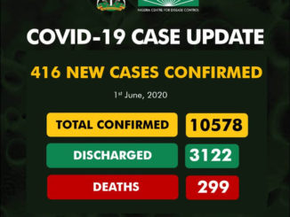 COVID-19: 416 New Cases of Coronavirus Recorded, As case count Balloon in Nigeria